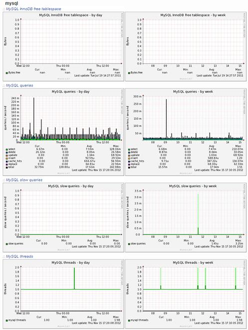 Munin-Service-Monitor-mysql