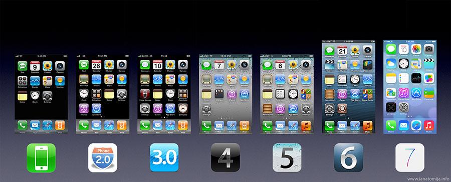 mobil işletim sistemleri - ios