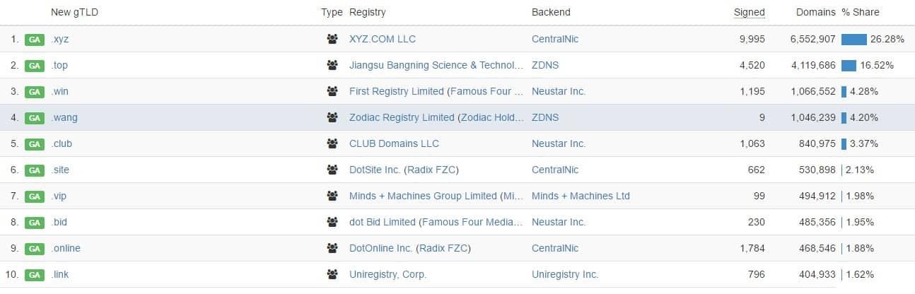 xyz-domain-new-gtld-list